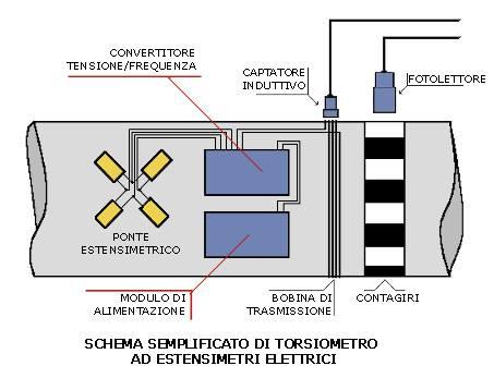 Torsiometro