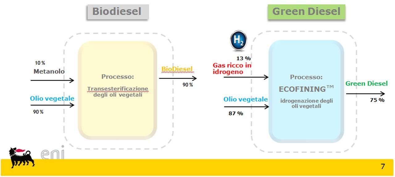 eni diesel+