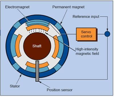 Cuscinetto magnetico