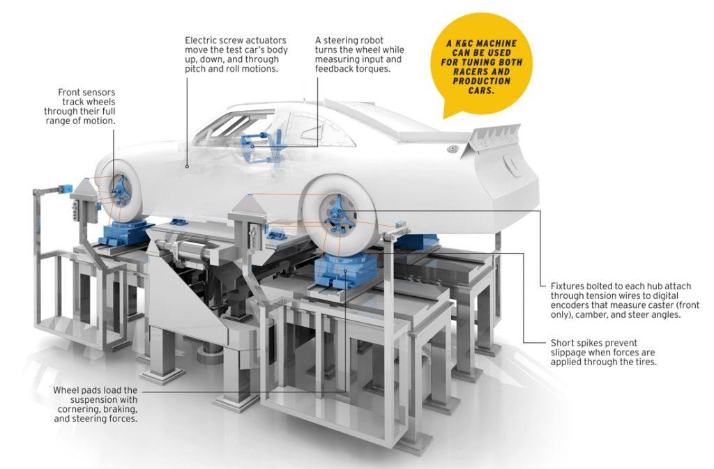 BMW M5: stress test sospensioni