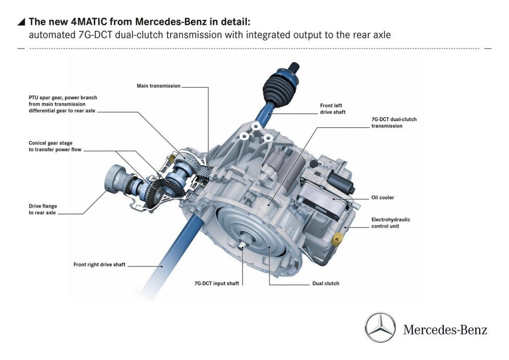 Mercedes-Benz 4MATIC