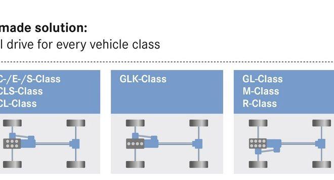 Mercedes-Benz 4MATIC